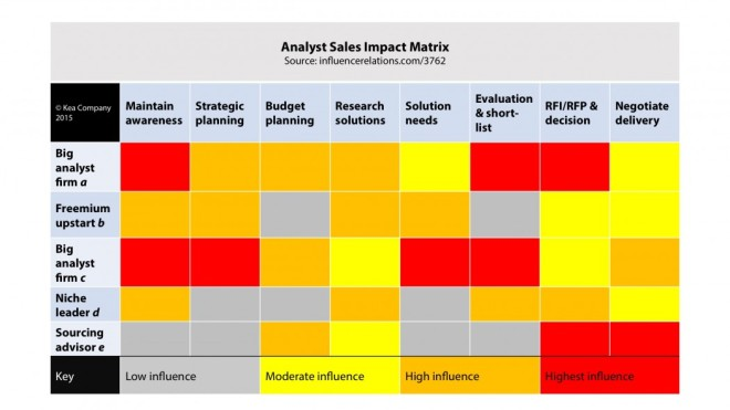How To Use The Analyst Sales Impact Matrix