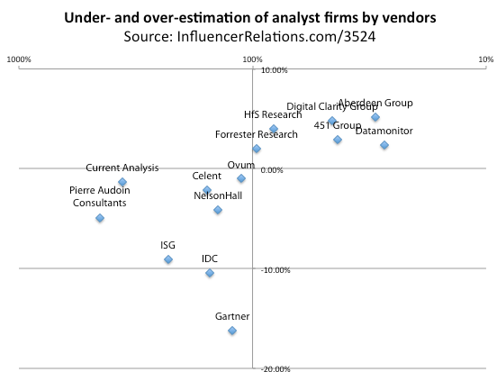 Gartner and Forrester are not, repeat not, Tier 1